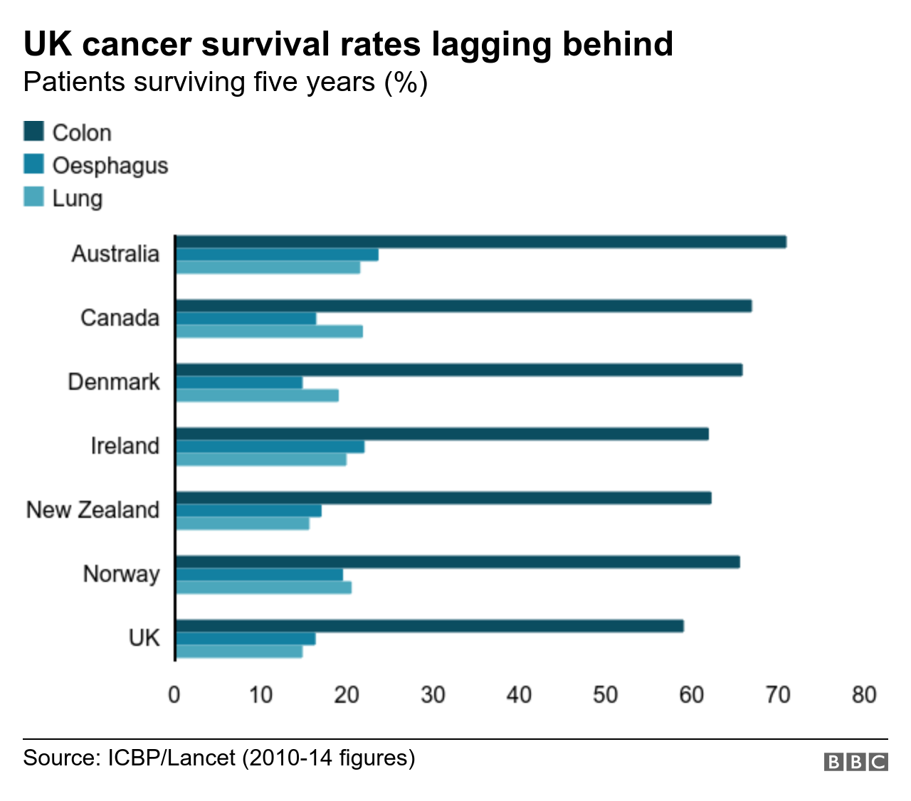 Cancer rates Chart